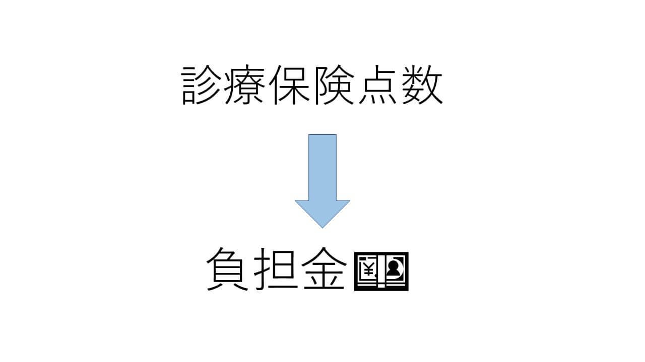 診療保険点数→負担金 算出機能 by JS